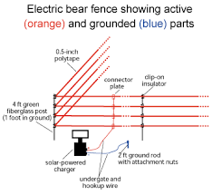 electric fence wiring diagram electric wiring diagrams description wiring diagram for electric fence schematics and wiring diagrams on how to wire an electric fence