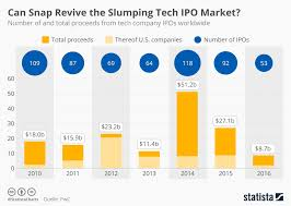Snapchat Ipo Chart Chart Can Snap Revive The Slumping Tech Ipo Market Statista