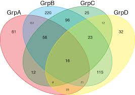 Plotly Venn Diagram Venn Diagram Proportional And Color Shading With Semi Transparency
