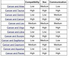 Compatibility Sex Communication Low High Low Medium High Low