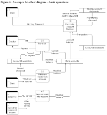 data flows  data flow diagrammingsource  adapted from figure     p  in whitten  j  l   bentley  l  d   barlow  v  m        systems analysis and design methods  third edition