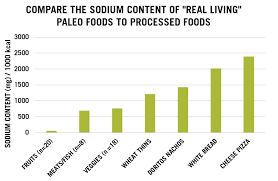 Sodium Content Of Foods Chart Salt Archives The Paleo Diet