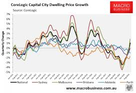 Australian Property Prices Surge 1 In August Community