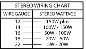 how to choose speaker wires learning center sonic electronix what is wire gauge at Wire Gauge Diagram