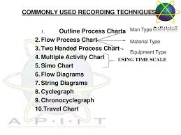 Method Study Charts And Diagrams Method Study Ppt Download