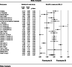 Crp Range Chart Impact Of Vitamin D Supplementation On C Reactive Protein A