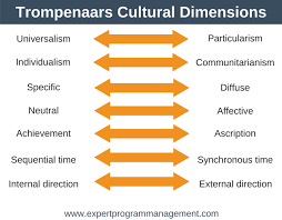 Trompenaars Cultural Dimensions The 7 Dimensions Of Culture