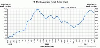 Chart Of The Day Gas Prices Are Heading Back Down