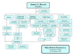 Excel Organizational Chart Template Free Downloads Unique