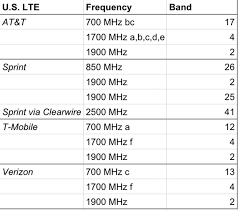 Whats The Best Phone To Have When Dumping Your Carrier Cnet