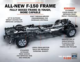 2015 Ford F-150 Frame Infographic | Ford F-150 Blog