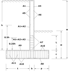 Small Picture CO2 Optimization Design of Reinforced Concrete Retaining Walls