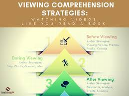 Monitor And Clarify Anchor Chart 40 Viewing Comprehension Strategies