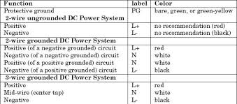 ansi electrical wiring color codes not lossing wiring diagram • wiring color standards wiring diagram third level rh 1 5 21 jacobwinterstein com iec electrical wiring color code us electrical wiring color codes