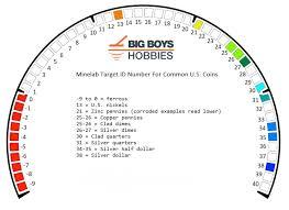 Vdi Chart Minelab Equinox Metal Detector Id Chart Numbers Quick