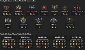Wow Class Chart 14 Prototypical Wow Class Race Combinations Chart