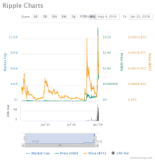 Ripple Exchange Chart Ripple Xrp Price Analysis January 22 2018