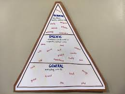 Wida Growth Charts Explicit Vocabulary Instruction When Do I Recast