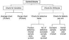 Application Of Control Chart In Manufacturing Control Charts For Variables And Attributes Quality Control