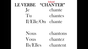 Conjugating Regular Er Verbs In French Always Learning French