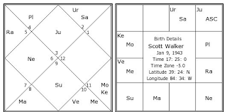 Scott Walker Birth Chart Scott Walker Birth Chart Scott Walker Kundli Horoscope