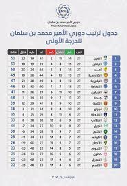 الدوري الإسباني الدرجة الأولى أو لا ليغا (بالإسبانية: ترتيب دوري الأمير محمد بن سلمان للدرجة الأولى بعد الجولة 27