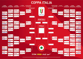 Coppa Italia 2020-2021, le 8 teste di serie e il tabellone