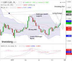 Canadian Conversion Chart Pound To Canadian Dollar Rate Technical Forecast Data And