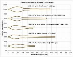 62 Scientific Ballistic Chart For 270 Remington