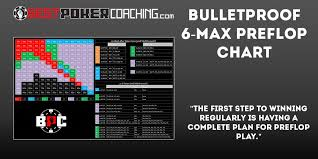 Bulletproof Chart