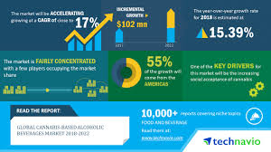 Of Beverages Over 17 Cagr Technavio Next To Market Global Alcoholic Five 2018-2022 A Business Cannabis-based Years Wire The Post