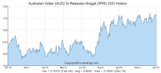 Australian Dollar Aud To Malaysian Ringgit Myr History