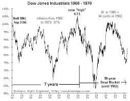 Charles Hugh Smith Do You Trust This Market Rally