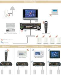 control4 home theater with multi room lighting and climate control