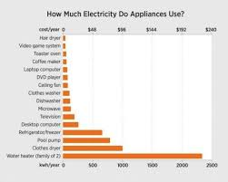 Amp Chart Of Common Household Appliances Google Search