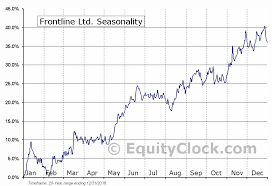 Frontline Ltd Nyse Fro Seasonal Chart Equity Clock