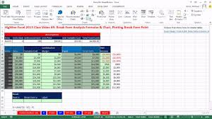 How To Do A Breakeven Chart In Excel Highline Excel 2013 Class Video 49 Break Even Analysis Formulas Chart Plotting Break Even Point