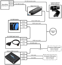 how to run the cyber uc livestream cyber uc wiring diagram for the livestream