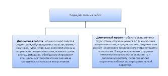 Дипломные работы от компании Союз  Описание изображения
