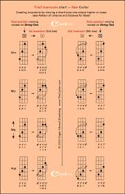 Inverted Triads On Bass Guitar View 2 _ Thecipher Com In