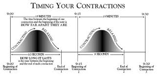 Tracking Contractions Chart Self Monitoring Contractions