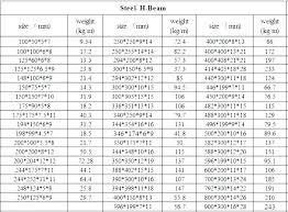I Beam Sizes Chart Philippines I Beam Prices Aluminum Profile For Bracket Glulam List Steel