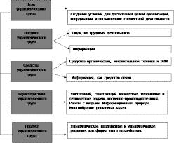 Курсовая работа Менеджмент как искусство управления ru Рационализация управленческого труда предполагает создание таких условий при которых конечная цель управления достигается с наименьшими затратами труда