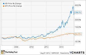 Xbi Chart Spdr S P Biotech Etf A Closer Look The Motley Fool