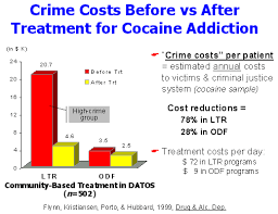 Cocaine Chart Crime Costs Before Vs After Treatment For Cocaine Addiction