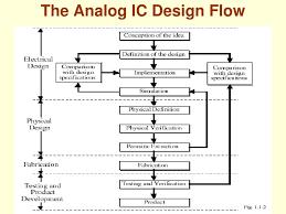 Analog Design Ppt Analog Ic Design Powerpoint Presentation Free