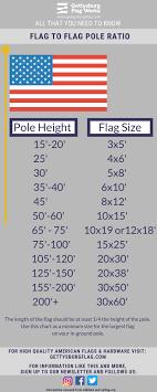 X Pole Height Chart Flag To Flagpole Size Ratio