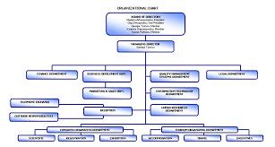47 Credible Hilton Hotel Organisational Chart