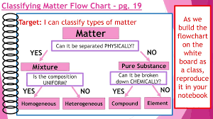 Classification Of Matter Flow Chart Worksheet Monday Ppt Download