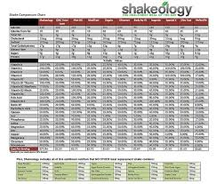 Shakeology Comparison Chart Pin On Shakeology Recipes